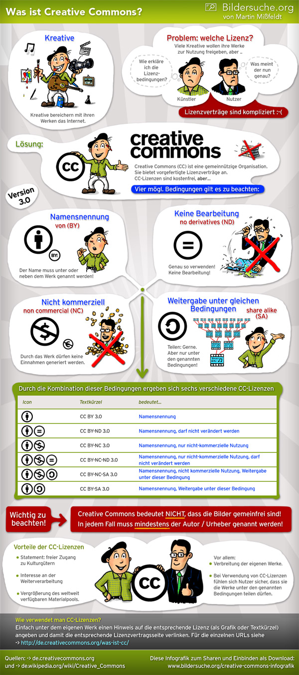 Was ist Creative Commons? (Infografik)