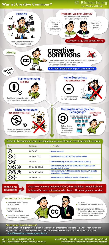 CreativeCommons Infografik