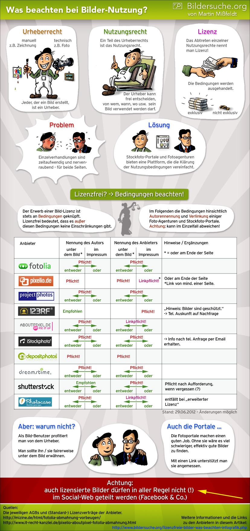 Infografik: Was man bei der Benutzung von lizensierten Bildern beachten sollte.
